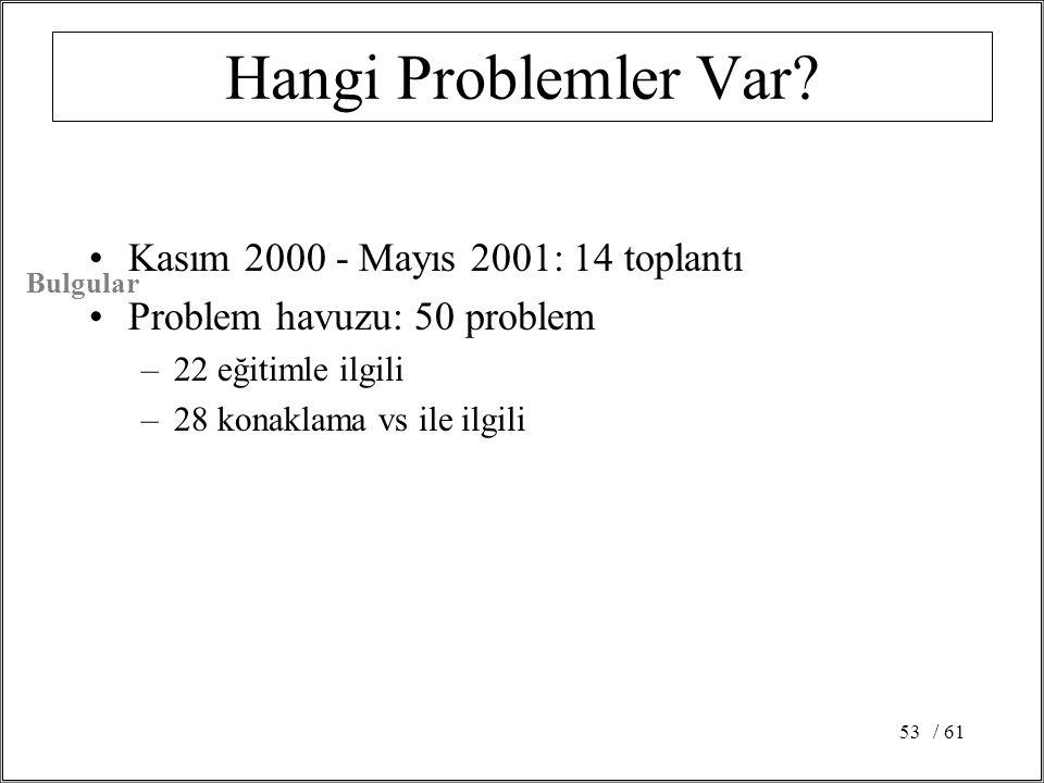 / 6153 Hangi Problemler Var? Kasım 2000 - Mayıs 2001: 14 toplantı Problem havuzu: 50 problem –22 eğitimle ilgili –28 konaklama vs ile ilgili Bulgular