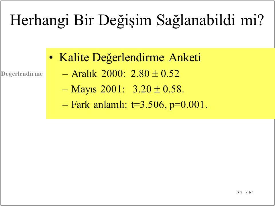 / 6157 Kalite Değerlendirme Anketi –Aralık 2000: 2.80  0.52 –Mayıs 2001: 3.20  0.58.