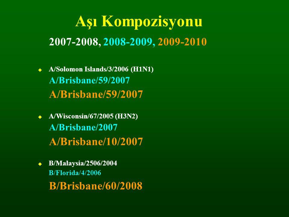 Aşı Kompozisyonu 2007-2008, 2008-2009, 2009-2010  A/Solomon Islands/3/2006 (H1N1) A/Brisbane/59/2007  A/Wisconsin/67/2005 (H3N2) A/Brisbane/2007 A/B