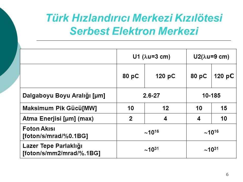 6 Türk Hızlandırıcı Merkezi Kızılötesi Serbest Elektron Merkezi U1 ( u=3 cm)U2( u=9 cm) 80 pC120 pC80 pC 120 p C Dalgaboyu Boyu Aralığı [µm]2.6-2710-1