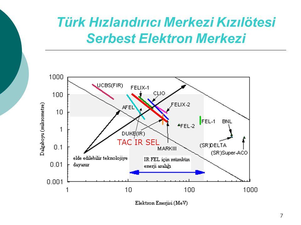 7 Türk Hızlandırıcı Merkezi Kızılötesi Serbest Elektron Merkezi TAC IR FEL TAC IR SEL