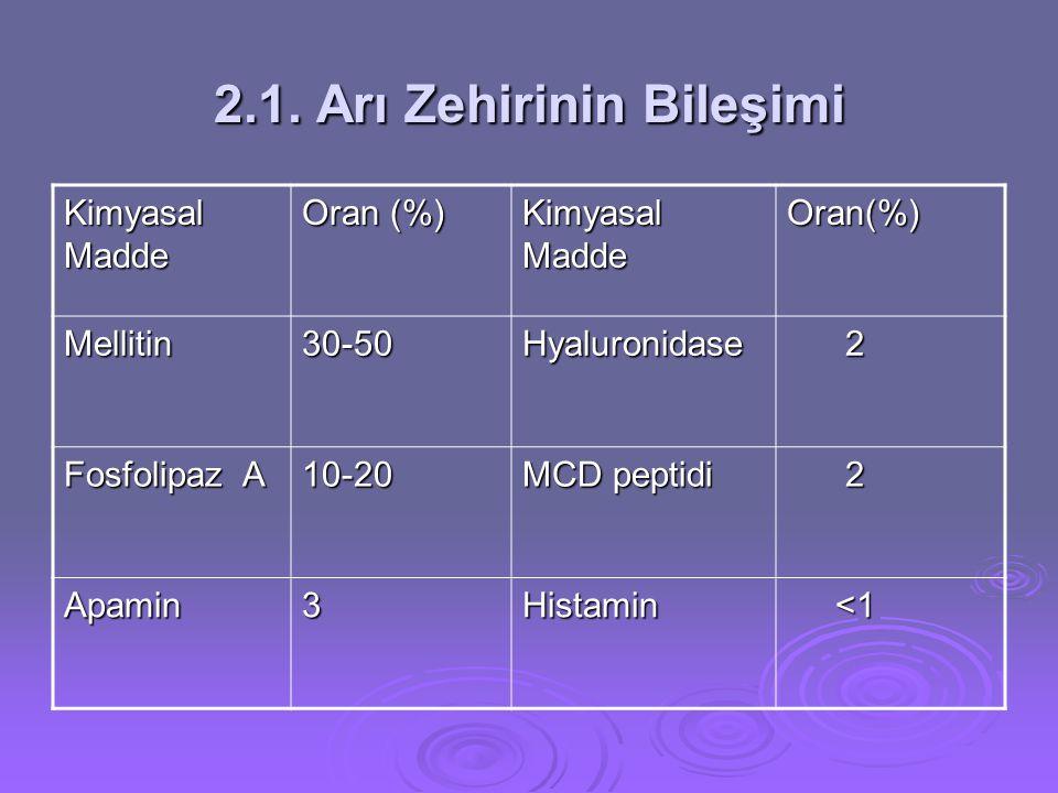 2.1. Arı Zehirinin Bileşimi Kimyasal Madde Oran (%) Kimyasal Madde Oran(%) Mellitin30-50Hyaluronidase 2 Fosfolipaz A 10-20 MCD peptidi 2 Apamin3Histam