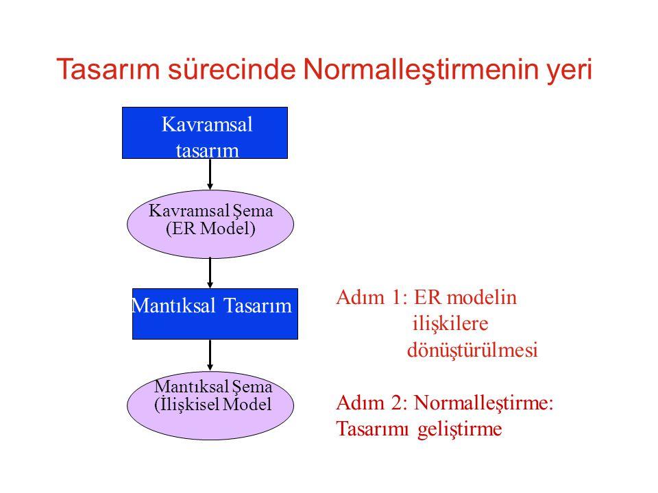 İkinci Normal Biçim Eğer ilişki birinci normal biçimde ise ve her bir birincil anahtar olmayan özellik birincil anahtardan tam işlevsel bağımlı ise, bu ilişki ikinci normal biçimdedir (2NF) 1NF'den 2NF'e geçmek için kısmı bağımlılıklar kaldırılmalıdır.