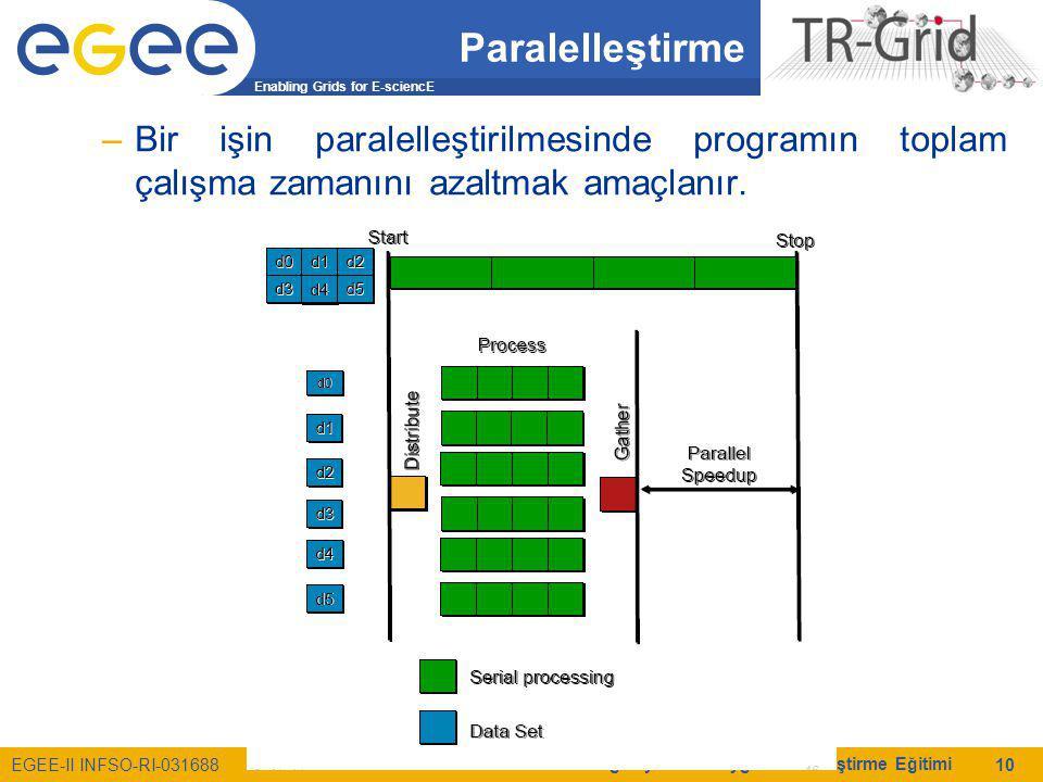 Enabling Grids for E-sciencE EGEE-II INFSO-RI-031688 Grid ve Küme Bilgisayarlarda Uygulama Geliştirme Eğitimi 10 Paralelleştirme –Bir işin paralelleştirilmesinde programın toplam çalışma zamanını azaltmak amaçlanır.