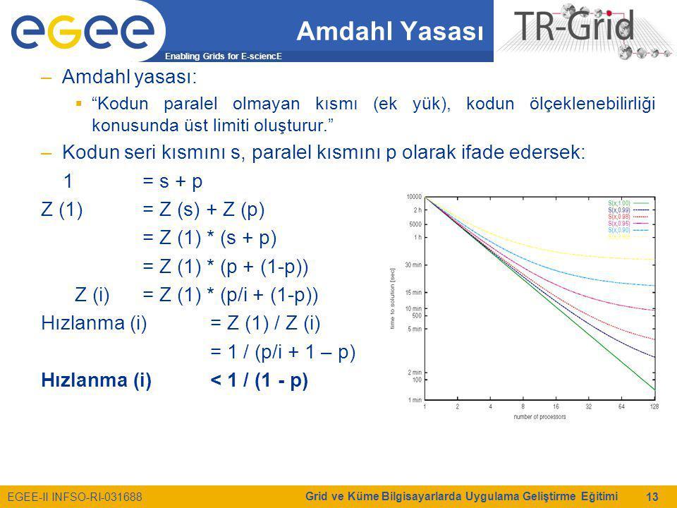 Enabling Grids for E-sciencE EGEE-II INFSO-RI-031688 Grid ve Küme Bilgisayarlarda Uygulama Geliştirme Eğitimi 13 Amdahl Yasası –Amdahl yasası:  Kodun paralel olmayan kısmı (ek yük), kodun ölçeklenebilirliği konusunda üst limiti oluşturur. –Kodun seri kısmını s, paralel kısmını p olarak ifade edersek: 1= s + p Z (1)= Z (s) + Z (p) = Z (1) * (s + p) = Z (1) * (p + (1-p)) Z (i)= Z (1) * (p/i + (1-p)) Hızlanma (i)= Z (1) / Z (i) = 1 / (p/i + 1 – p) Hızlanma (i) < 1 / (1 - p)