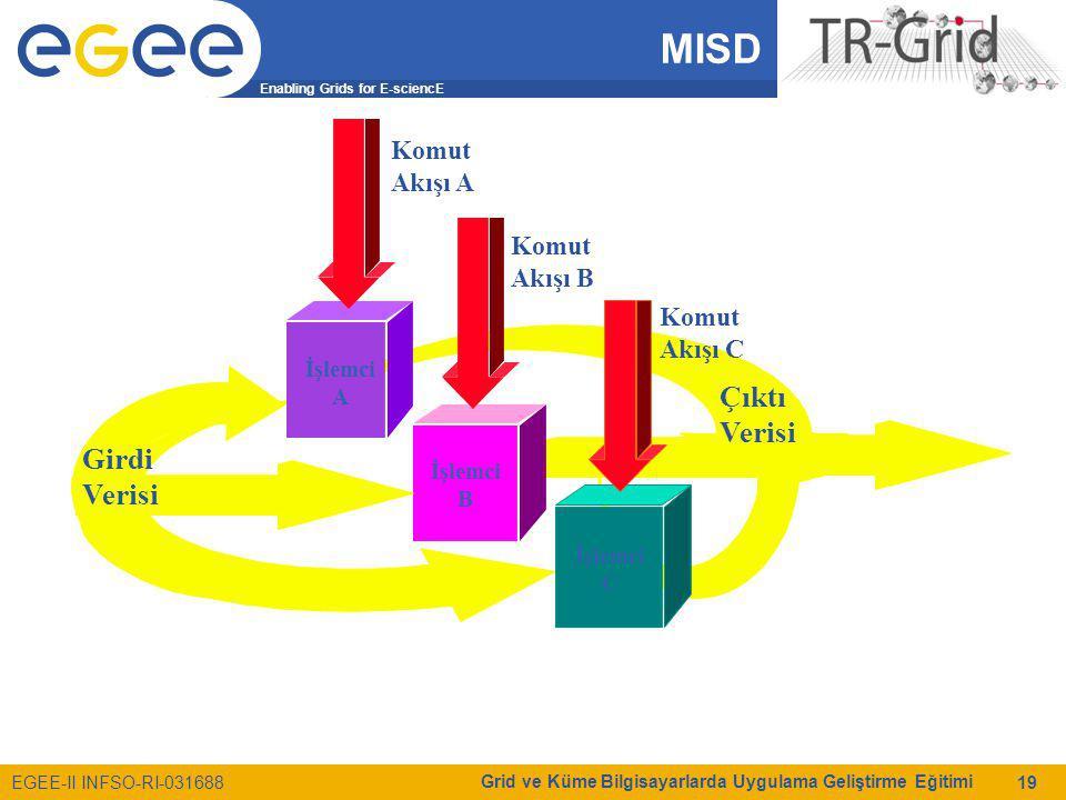 Enabling Grids for E-sciencE EGEE-II INFSO-RI-031688 Grid ve Küme Bilgisayarlarda Uygulama Geliştirme Eğitimi 19 MISD Girdi Verisi Çıktı Verisi İşlemci A İşlemci B İşlemci C Komut Akışı A Komut Akışı B Komut Akışı C