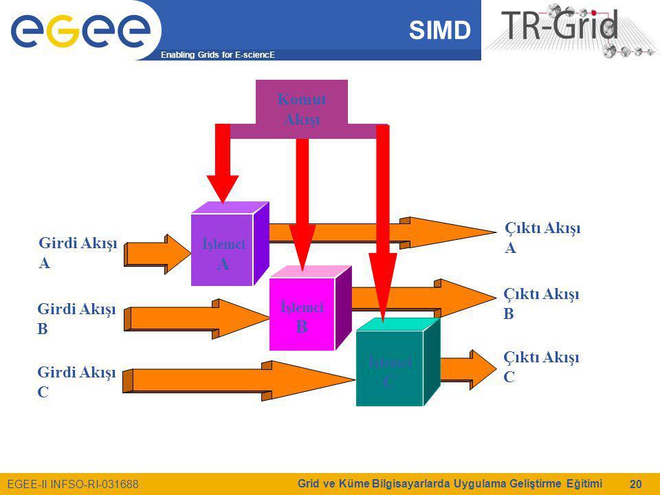 Enabling Grids for E-sciencE EGEE-II INFSO-RI-031688 Grid ve Küme Bilgisayarlarda Uygulama Geliştirme Eğitimi 20 SIMD Komut Akışı İşlemci A İşlemci B İşlemci C Girdi Akışı A Girdi Akışı B Girdi Akışı C Çıktı Akışı A Çıktı Akışı B Çıktı Akışı C