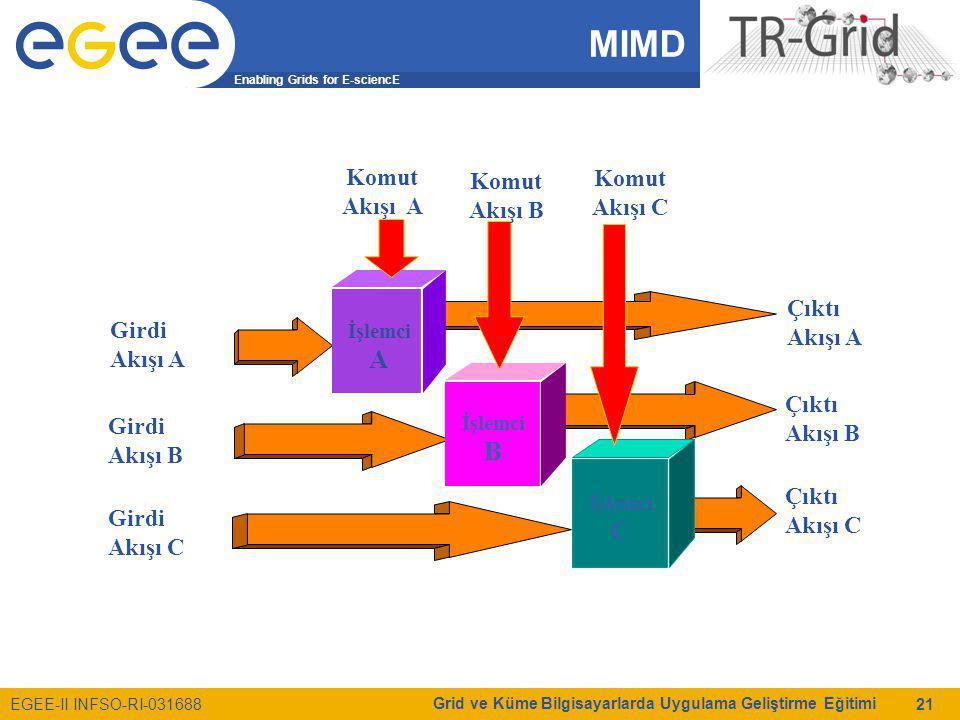 Enabling Grids for E-sciencE EGEE-II INFSO-RI-031688 Grid ve Küme Bilgisayarlarda Uygulama Geliştirme Eğitimi 21 MIMD İşlemci A İşlemci B İşlemci C Girdi Akışı A Girdi Akışı B Girdi Akışı C Çıktı Akışı A Çıktı Akışı B Çıktı Akışı C Komut Akışı A Komut Akışı B Komut Akışı C