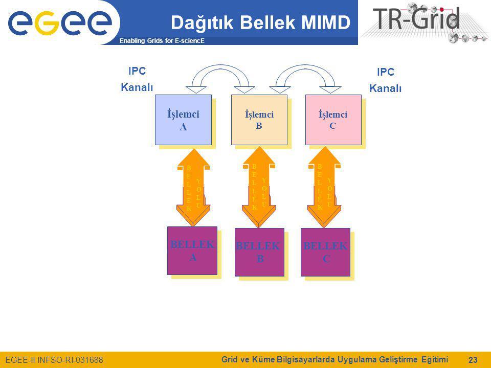 Enabling Grids for E-sciencE EGEE-II INFSO-RI-031688 Grid ve Küme Bilgisayarlarda Uygulama Geliştirme Eğitimi 23 Dağıtık Bellek MIMD BELLEKBELLEK YOLUYOLU İşlemci A İşlemci A İşlemci B İşlemci B İşlemci C İşlemci C BELLEKBELLEK YOLUYOLU BELLEKBELLEK YOLUYOLU BELLEK A BELLEK A BELLEK B BELLEK B BELLEK C BELLEK C IPC Kanalı IPC Kanalı