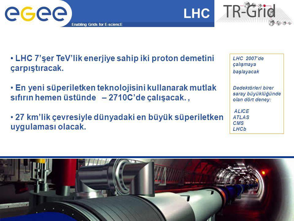 Enabling Grids for E-sciencE EGEE-II INFSO-RI-031688 Grid ve Küme Bilgisayarlarda Uygulama Geliştirme Eğitimi 41 LHC 7'şer TeV'lik enerjiye sahip iki proton demetini çarpıştıracak.