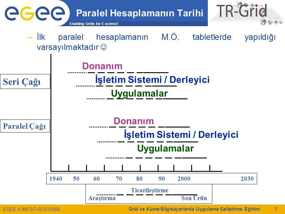 Enabling Grids for E-sciencE EGEE-II INFSO-RI-031688 Grid ve Küme Bilgisayarlarda Uygulama Geliştirme Eğitimi 7 Paralel Hesaplamanın Tarihi –İlk paral