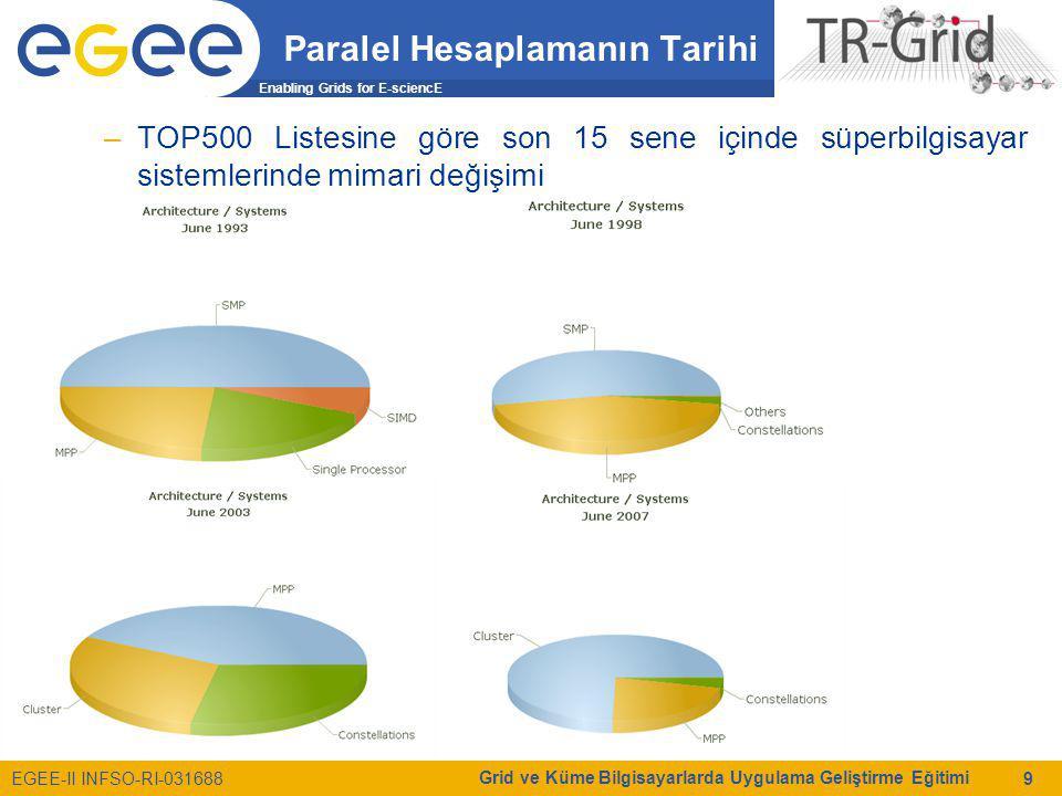Enabling Grids for E-sciencE EGEE-II INFSO-RI-031688 Grid ve Küme Bilgisayarlarda Uygulama Geliştirme Eğitimi 9 Paralel Hesaplamanın Tarihi –TOP500 Li