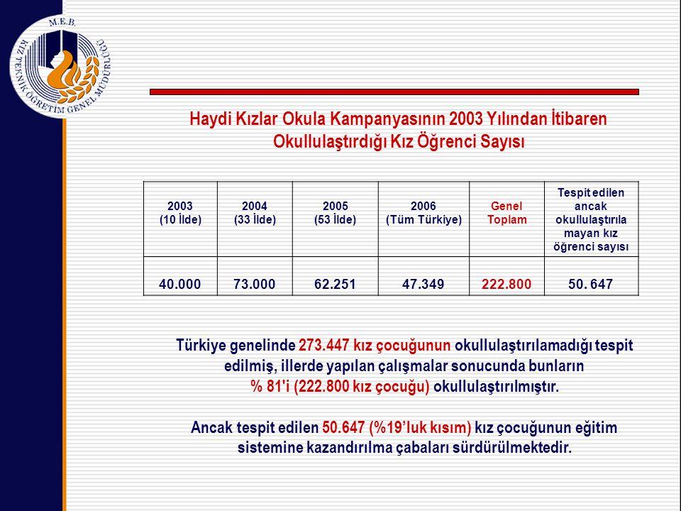 2003 (10 İlde) 2004 (33 İlde) 2005 (53 İlde) 2006 (Tüm Türkiye) Genel Toplam Tespit edilen ancak okullulaştırıla mayan kız öğrenci sayısı 40.00073.00062.25147.349222.80050.