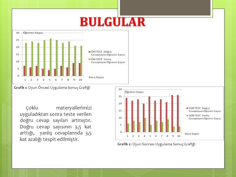 Grafik 1: Oyun Öncesi Uygulama Sonuç Grafiği Grafik 2: Oyun Sonrası Uygulama Sonuç Grafiği Çoklu materyallerimizi uyguladıktan sonra teste verilen doğ