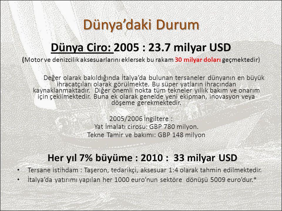 Dünya'daki Durum Dünya Ciro: 2005 : 23.7 milyar USD (Motor ve denizcilik aksesuarlarını eklersek bu rakam 30 milyar doları geçmektedir) Değer olarak b