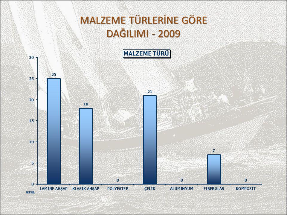 MALZEME TÜRLERİNE GÖRE DAĞILIMI - 2009