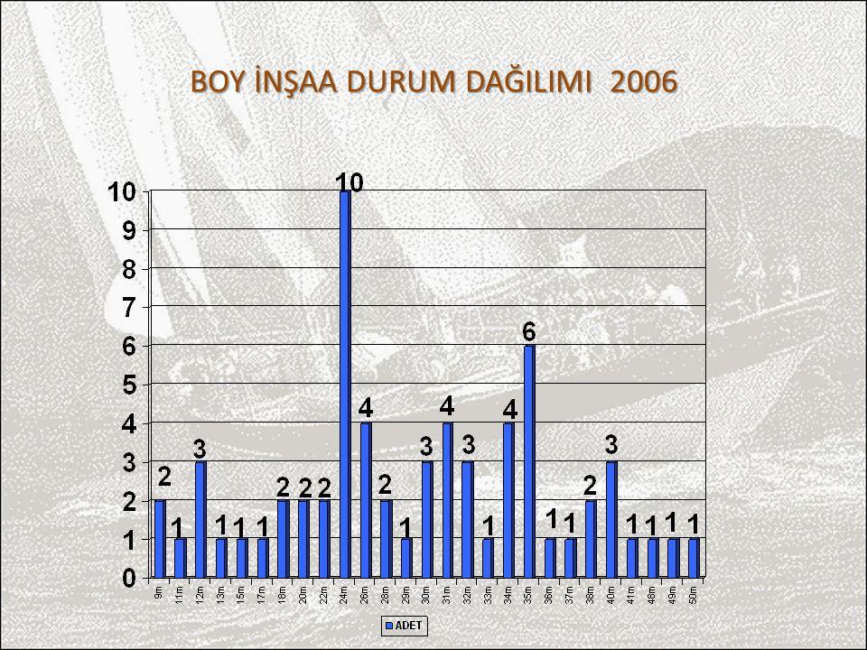 BOY İNŞAA DURUM DAĞILIMI 2006