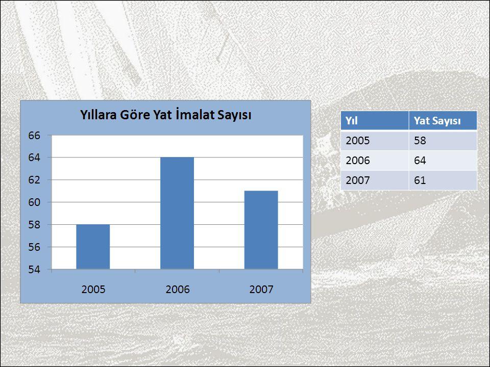 YılYat Sayısı 200558 200664 200761