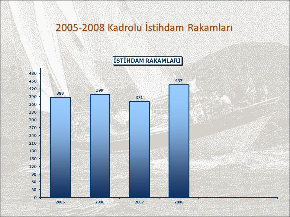 2005-2008 Kadrolu İstihdam Rakamları