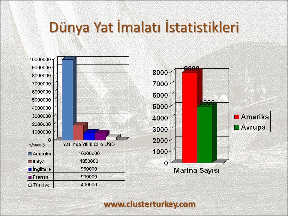 Dünya Yat İmalatı İstatistikleri www.clusterturkey.com 1/1000.$