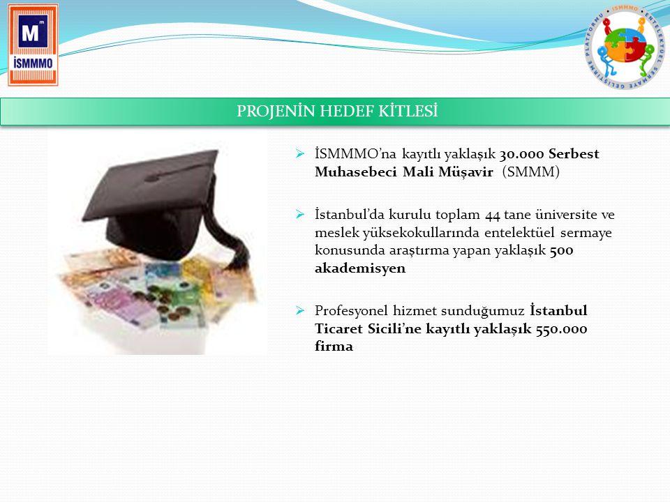  İSMMMO'na kayıtlı yaklaşık 30.000 Serbest Muhasebeci Mali Müşavir (SMMM)  İstanbul'da kurulu toplam 44 tane üniversite ve meslek yüksekokullarında