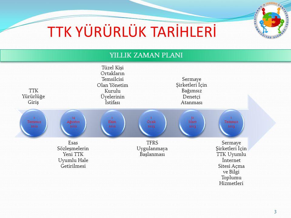 TTK Yürürlüğe Giriş Esas Sözleşmelerin Yeni TTK Uyumlu Hale Getirilmesi Tüzel Kişi Ortakların Temsilcisi Olan Yönetim Kurulu Üyelerinin İstifası TFRS