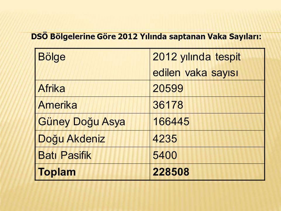 DSÖ Bölgelerine Göre 2012 Yılında saptanan Vaka Sayıları: Bölge2012 yılında tespit edilen vaka sayısı Afrika20599 Amerika36178 Güney Doğu Asya166445 D