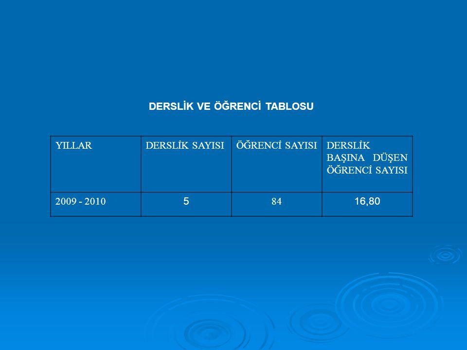 DERSLİK VE ÖĞRENCİ TABLOSU YILLARDERSLİK SAYISIÖĞRENCİ SAYISIDERSLİK BAŞINA DÜŞEN ÖĞRENCİ SAYISI 2009 - 2010 5 84 16,80
