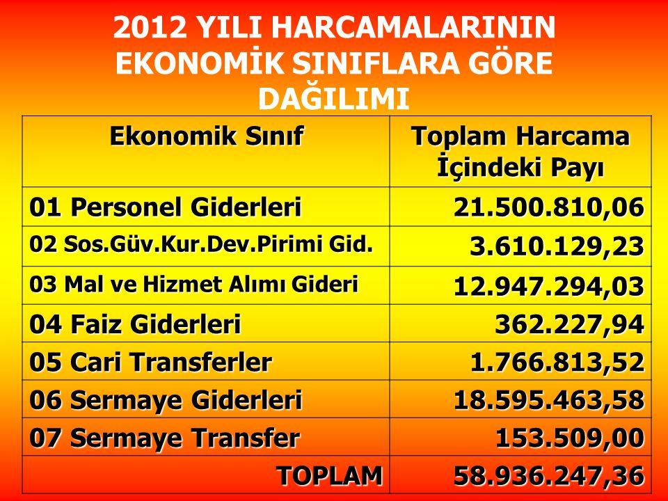 Ekonomik Sınıf Toplam Harcama İçindeki Payı 01 Personel Giderleri 21.500.810,06 02 Sos.Güv.Kur.Dev.Pirimi Gid.