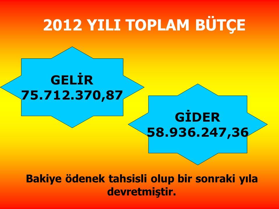 2012 YILI TOPLAM BÜTÇE GELİR 75.712.370,87 GİDER 58.936.247,36 Bakiye ödenek tahsisli olup bir sonraki yıla devretmiştir.