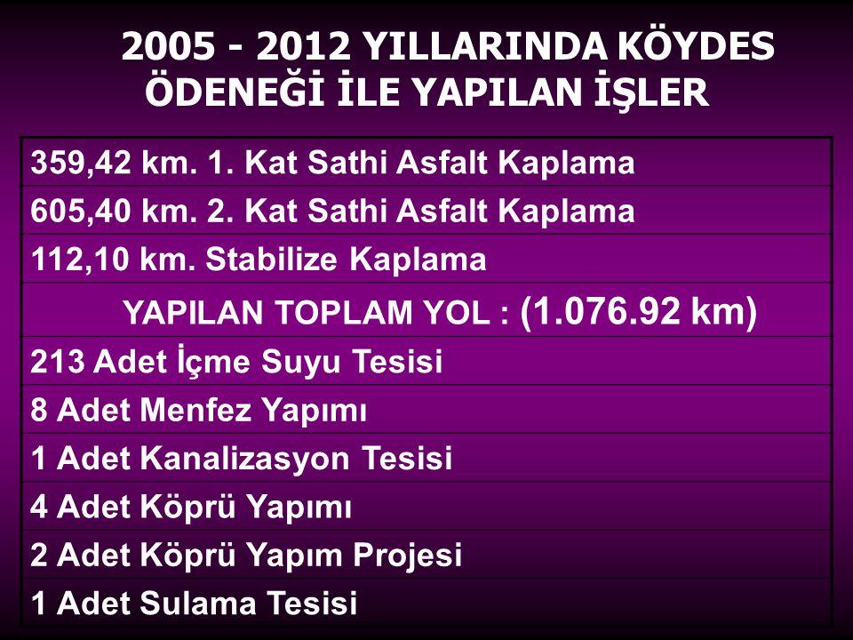 359,42 km.1. Kat Sathi Asfalt Kaplama 605,40 km. 2.