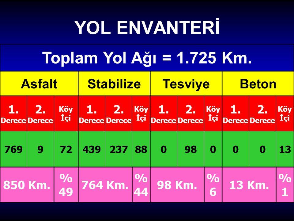 YOL ENVANTERİ Toplam Yol Ağı = 1.725 Km.AsfaltStabilizeTesviyeBeton 1.