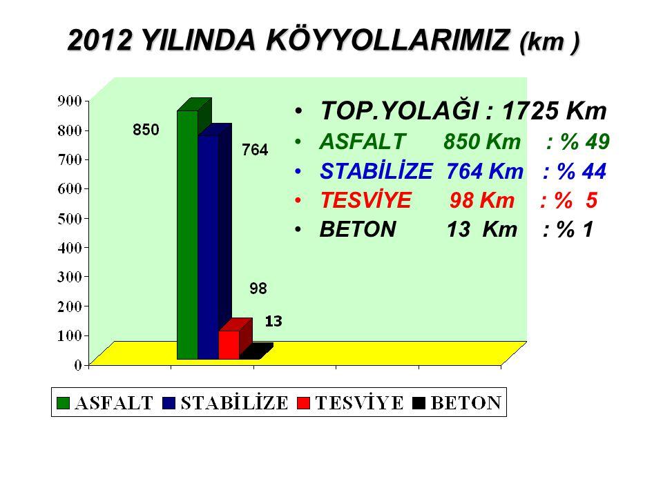 2012 YILINDA KÖYYOLLARIMIZ (km ) 2012 YILINDA KÖYYOLLARIMIZ (km ) TOP.YOLAĞI : 1725 Km ASFALT 850 Km : % 49 STABİLİZE 764 Km : % 44 TESVİYE 98 Km : % 5 BETON 13 Km : % 1