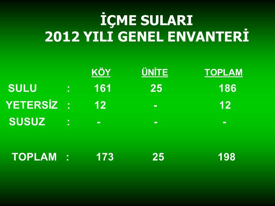 İÇME SULARI 2012 YILI GENEL ENVANTERİ KÖY ÜNİTE TOPLAM SULU : 161 25 186 YETERSİZ : 12 - 12 SUSUZ : - - - TOPLAM : 173 25 198