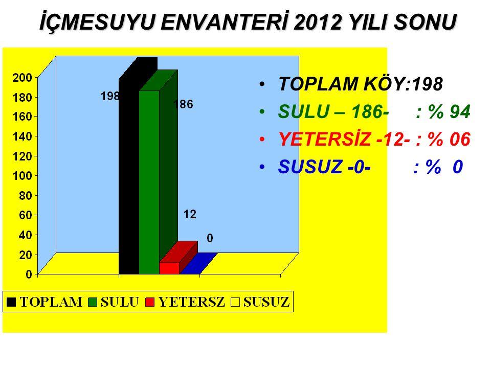 İÇMESUYU ENVANTERİ 2012 YILI SONU TOPLAM KÖY:198 SULU – 186- : % 94 YETERSİZ -12- : % 06 SUSUZ -0- : % 0