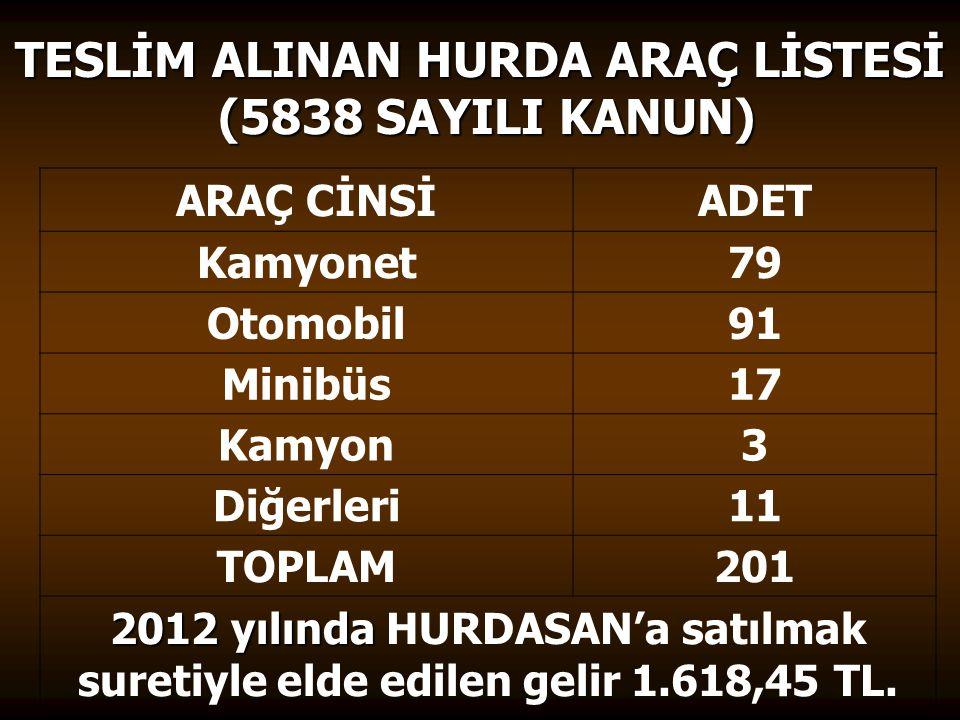 ARAÇ CİNSİADET Kamyonet79 Otomobil91 Minibüs17 Kamyon3 Diğerleri11 TOPLAM201 2012 yılında 2012 yılında HURDASAN'a satılmak suretiyle elde edilen gelir 1.618,45 TL.