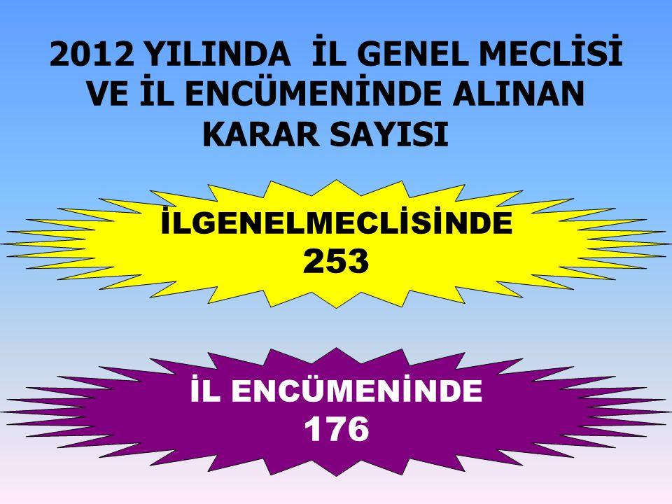 2012 YILINDA İL GENEL MECLİSİ VE İL ENCÜMENİNDE ALINAN KARAR SAYISI İLGENELMECLİSİNDE 253 İL ENCÜMENİNDE 176