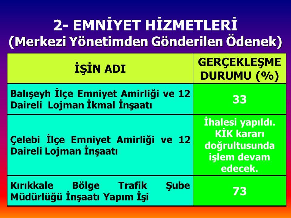 (Merkezi Yönetimden Gönderilen Ödenek) 2- EMNİYET HİZMETLERİ (Merkezi Yönetimden Gönderilen Ödenek) İŞİN ADI GERÇEKLEŞME DURUMU (%) Balışeyh İlçe Emniyet Amirliği ve 12 Daireli Lojman İkmal İnşaatı 33 Çelebi İlçe Emniyet Amirliği ve 12 Daireli Lojman İnşaatı İhalesi yapıldı.