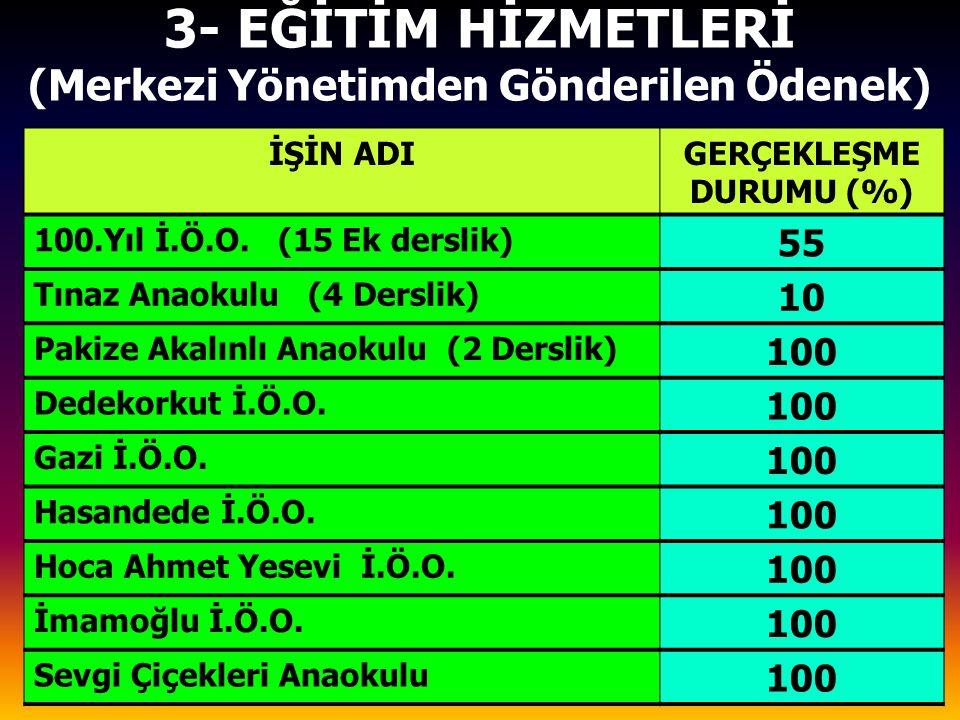 3- EĞİTİM HİZMETLERİ (Merkezi Yönetimden Gönderilen Ödenek) İŞİN ADIGERÇEKLEŞME DURUMU (%) 100.Yıl İ.Ö.O.