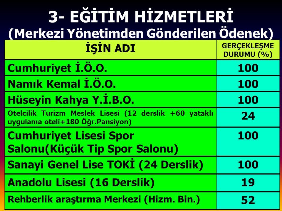 3- EĞİTİM HİZMETLERİ (Merkezi Yönetimden Gönderilen Ödenek) İŞİN ADI GERÇEKLEŞME DURUMU (%) Cumhuriyet İ.Ö.O.100 Namık Kemal İ.Ö.O.100 Hüseyin Kahya Y.İ.B.O.100 Otelcilik Turizm Meslek Lisesi (12 derslik +60 yataklı uygulama oteli+180 Öğr.Pansiyon) 24 Cumhuriyet Lisesi Spor Salonu(Küçük Tip Spor Salonu) 100 Sanayi Genel Lise TOKİ (24 Derslik)100 Anadolu Lisesi (16 Derslik)19 Rehberlik araştırma Merkezi (Hizm.
