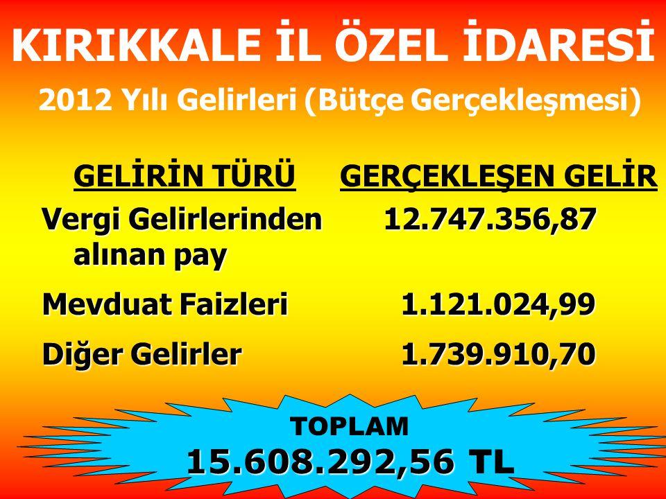 KIRIKKALE İL ÖZEL İDARESİ 2012 Yılı Gelirleri (Bütçe Gerçekleşmesi) GELİRİN TÜRÜGERÇEKLEŞEN GELİR Vergi Gelirlerinden 12.747.356,87 alınan pay Vergi Gelirlerinden 12.747.356,87 alınan pay Mevduat Faizleri 1.121.024,99 Mevduat Faizleri 1.121.024,99 Diğer Gelirler 1.739.910,70 Diğer Gelirler 1.739.910,70 TOPLAM 15.608.292,56 15.608.292,56 TL