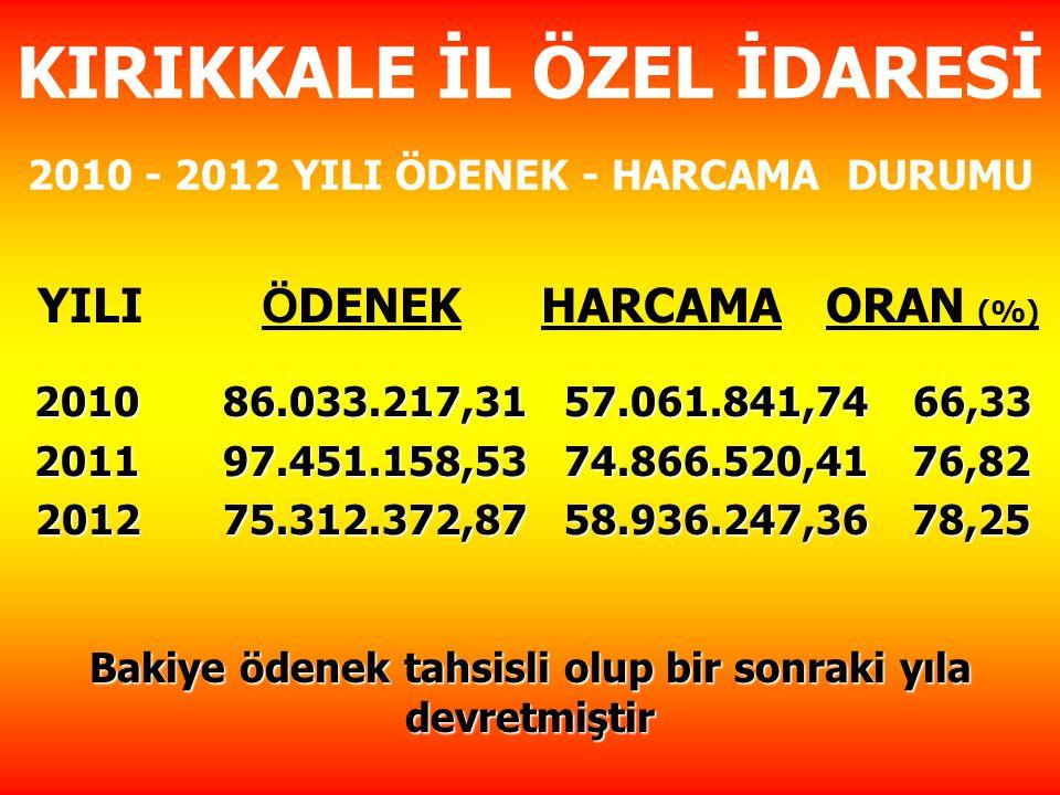ÖZEL İDARE KAYNAKLI KANALİZASYON ( PERFORMANS ) ÇALIŞMALARI 8 Köyde Kanalizasyon ve fosseptik tesisi çalışması 3 köyde ise fosseptik çalışması tamamlandı.
