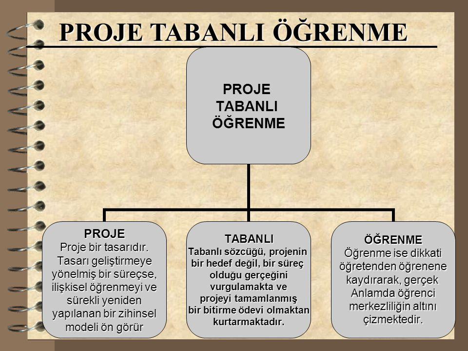 16.12.2014Yrd.Doç.Dr. Fikret KORUR PROJE TABANLI ÖĞRENME PROJE TABANLI ÖĞRENME PROJE Proje bir tasarıdır. Tasarı geliştirmeye yönelmiş bir süreçse, il