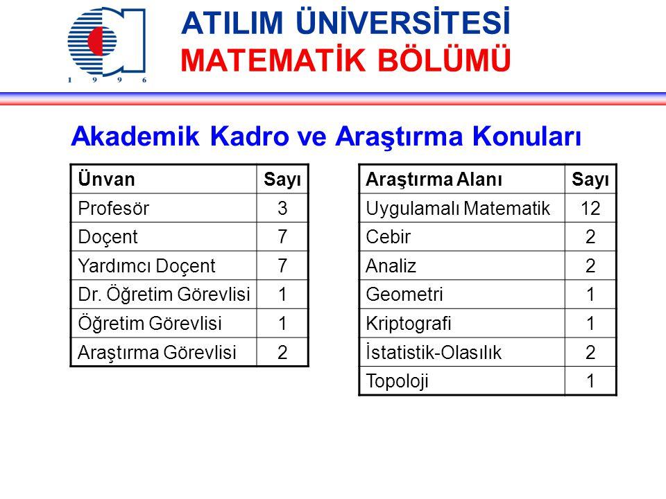 ATILIM ÜNİVERSİTESİ MATEMATİK BÖLÜMÜ Akademik Kadro ve Araştırma Konuları ÜnvanSayı Profesör3 Doçent7 Yardımcı Doçent7 Dr.