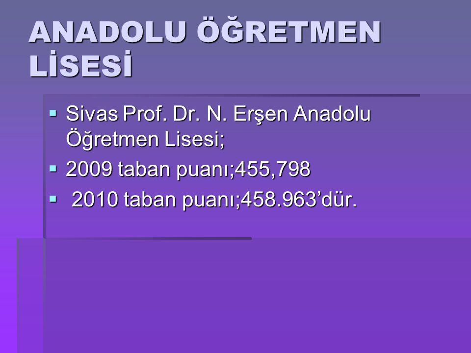  Türkiye'de toplam 258 Anadolu Öğretmen Lisesi bulunmaktadır.