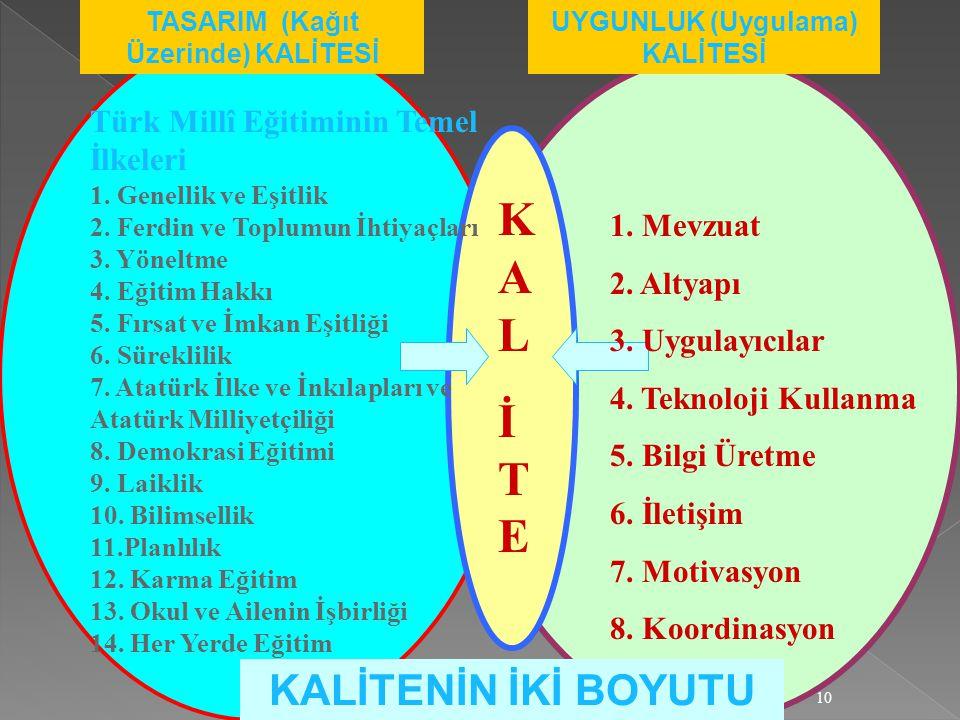 10 TASARIM (Kağıt Üzerinde) KALİTESİ UYGUNLUK (Uygulama) KALİTESİ KALİTEKALİTE Türk Millî Eğitiminin Temel İlkeleri 1. Genellik ve Eşitlik 2. Ferdin v