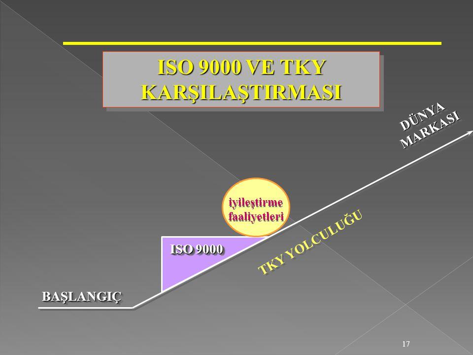 17 ISO 9000 VE TKY KARŞILAŞTIRMASI ISO 9000 iyileştirme faaliyetleri iyileştirme faaliyetleri TKY YOLCULUĞU BAŞLANGIÇBAŞLANGIÇ DÜNYAMARKASIDÜNYAMARKAS