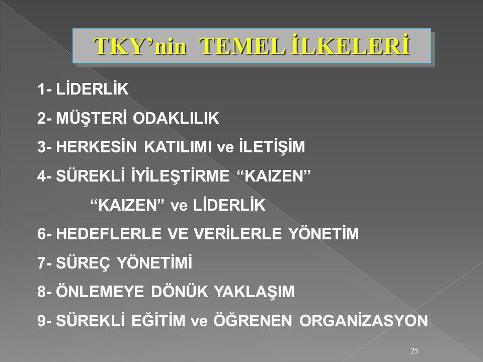 """25 1- LİDERLİK 2- MÜŞTERİ ODAKLILIK 3- HERKESİN KATILIMI ve İLETİŞİM 4- SÜREKLİ İYİLEŞTİRME """"KAIZEN"""" """"KAIZEN"""" ve LİDERLİK 6- HEDEFLERLE VE VERİLERLE Y"""