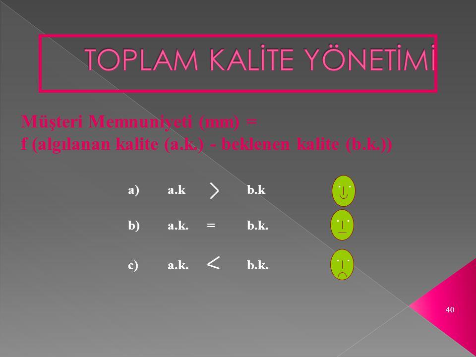 40. Müşteri Memnuniyeti (mm) = f (algılanan kalite (a.k.) - beklenen kalite (b.k.)) a) a.k b.k b)a.k.=b.k. c)a.k.b.k.
