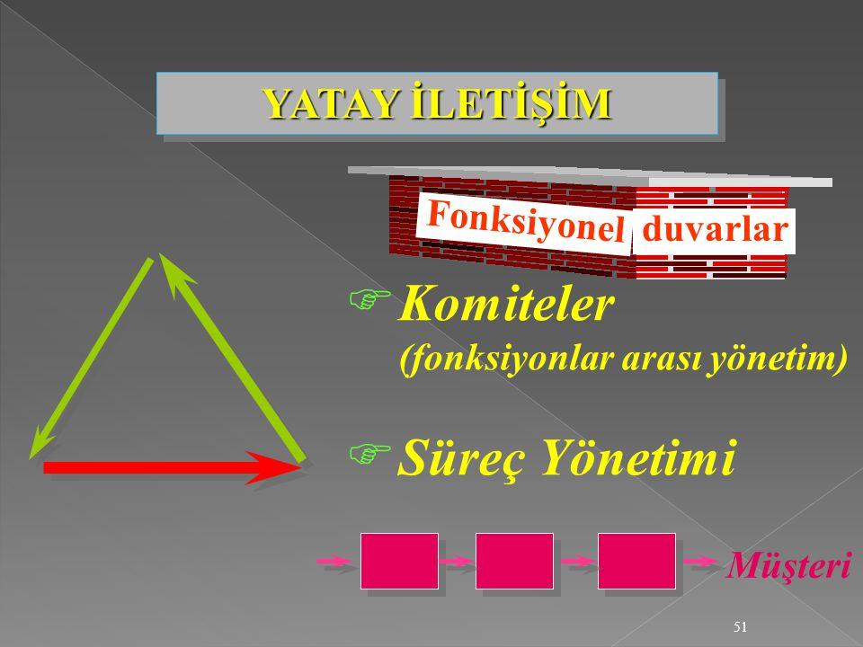 51 FKomiteler (fonksiyonlar arası yönetim) FSüreç Yönetimi Fonksiyonel Müşteri YATAY İLETİŞİM duvarlar